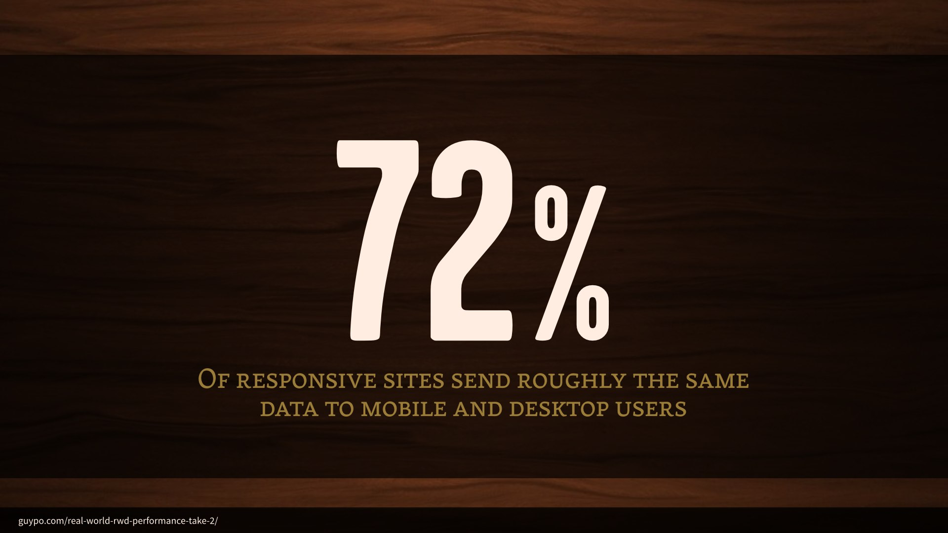72% of responsive sites send roughly the same data to mobile and desktop users