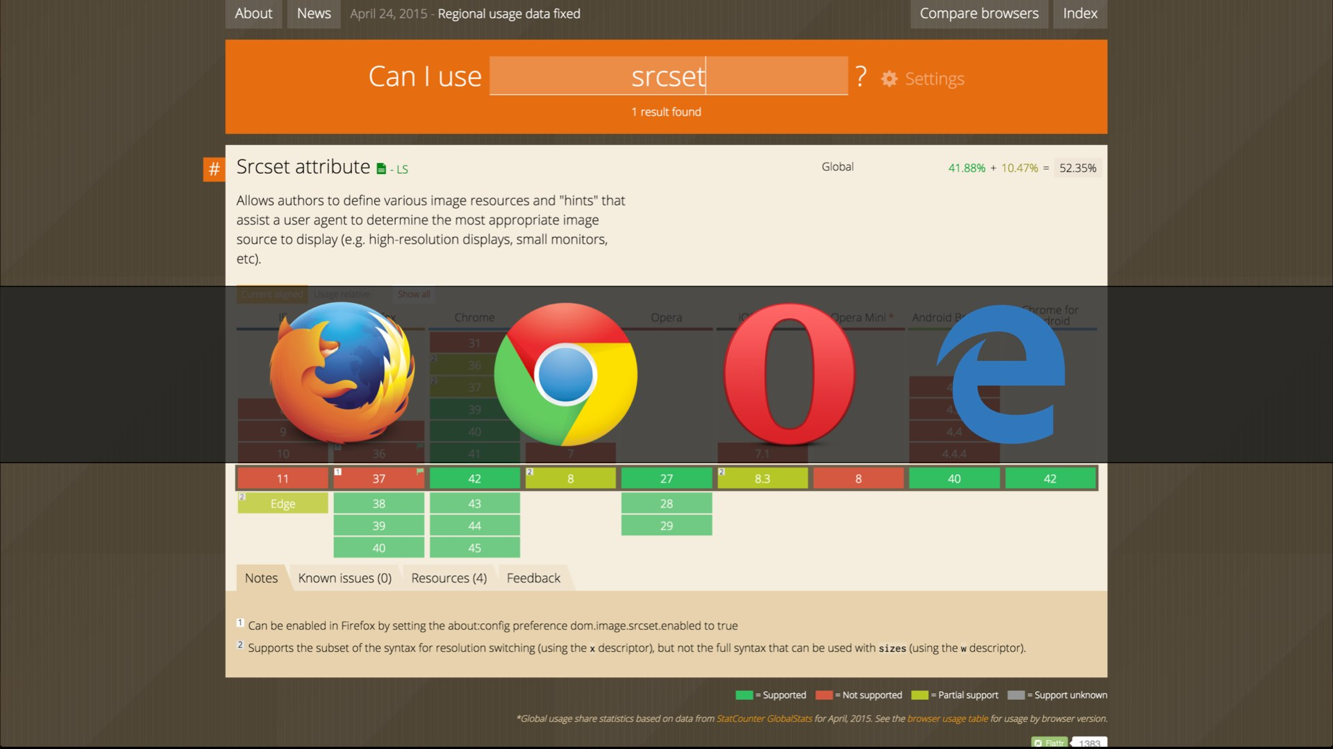 Screenshot of the caniuse.com page for srcset, with the icons for Chrome, Opera, Firefox, and MS Edge browsers superimposed over it.