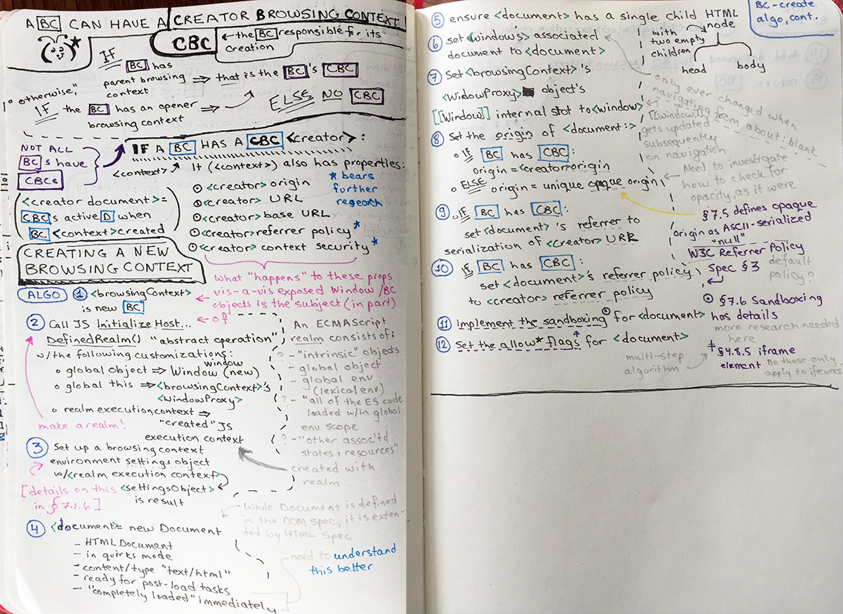 Sketch notes for HTML Spec 7.1