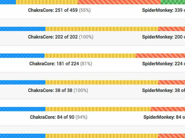 screenshot of the progress bars in test262 report